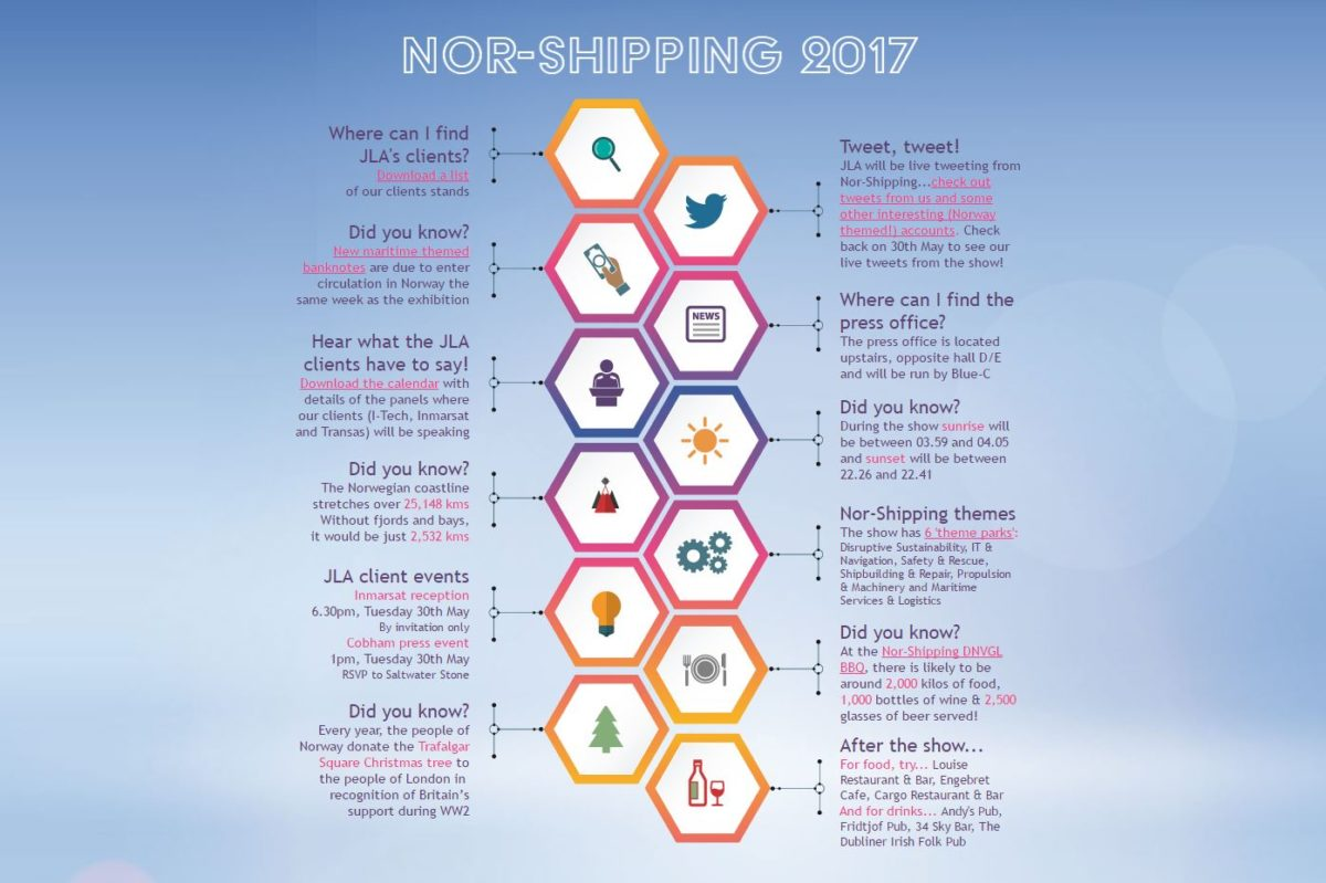 Nor-Shipping infographic
