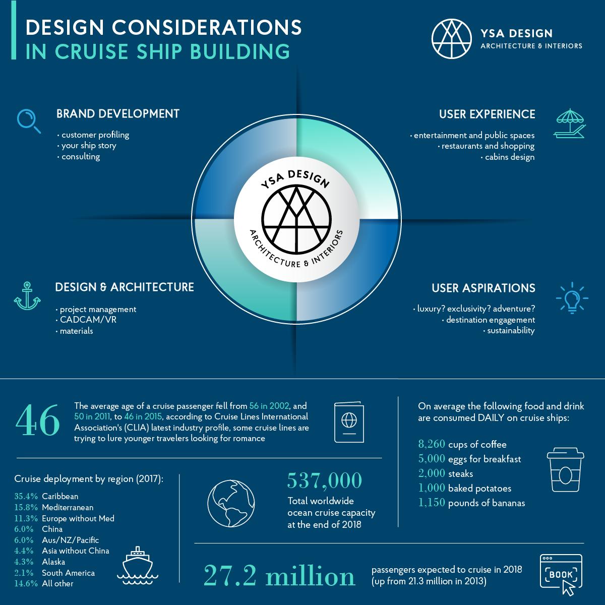 Infographic portfolio | Social media services | JLA Media